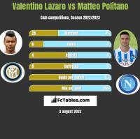 Valentino Lazaro vs Matteo Politano h2h player stats