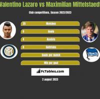 Valentino Lazaro vs Maximilian Mittelstaedt h2h player stats