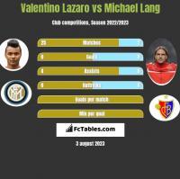 Valentino Lazaro vs Michael Lang h2h player stats