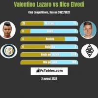 Valentino Lazaro vs Nico Elvedi h2h player stats
