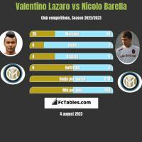 Valentino Lazaro vs Nicolo Barella h2h player stats