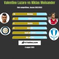Valentino Lazaro vs Niklas Moisander h2h player stats