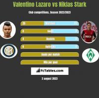 Valentino Lazaro vs Niklas Stark h2h player stats
