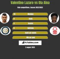 Valentino Lazaro vs Ola Aina h2h player stats