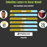 Valentino Lazaro vs Oscar Wendt h2h player stats