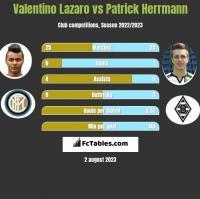 Valentino Lazaro vs Patrick Herrmann h2h player stats