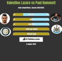 Valentino Lazaro vs Paul Dummett h2h player stats