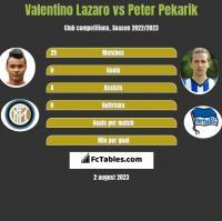 Valentino Lazaro vs Peter Pekarik h2h player stats