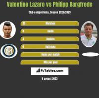 Valentino Lazaro vs Philipp Bargfrede h2h player stats