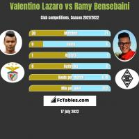 Valentino Lazaro vs Ramy Bensebaini h2h player stats