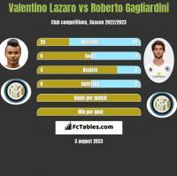 Valentino Lazaro vs Roberto Gagliardini h2h player stats
