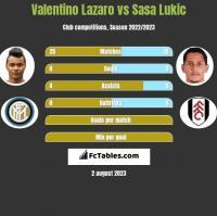 Valentino Lazaro vs Sasa Lukic h2h player stats
