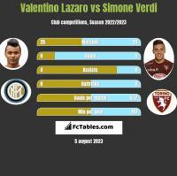 Valentino Lazaro vs Simone Verdi h2h player stats