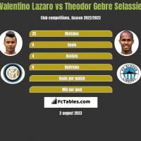 Valentino Lazaro vs Theodor Gebre Selassie h2h player stats