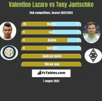 Valentino Lazaro vs Tony Jantschke h2h player stats