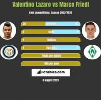 Valentino Lazaro vs Marco Friedl h2h player stats