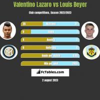 Valentino Lazaro vs Louis Beyer h2h player stats