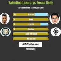 Valentino Lazaro vs Rocco Reitz h2h player stats