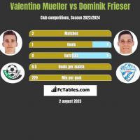 Valentino Mueller vs Dominik Frieser h2h player stats