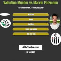 Valentino Mueller vs Marvin Potzmann h2h player stats