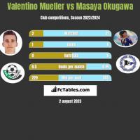 Valentino Mueller vs Masaya Okugawa h2h player stats