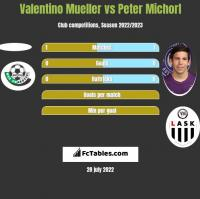Valentino Mueller vs Peter Michorl h2h player stats