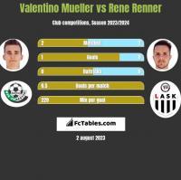 Valentino Mueller vs Rene Renner h2h player stats