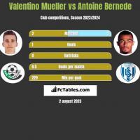 Valentino Mueller vs Antoine Bernede h2h player stats