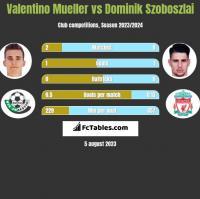Valentino Mueller vs Dominik Szoboszlai h2h player stats