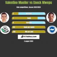 Valentino Mueller vs Enock Mwepu h2h player stats