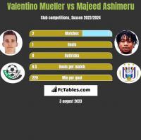 Valentino Mueller vs Majeed Ashimeru h2h player stats