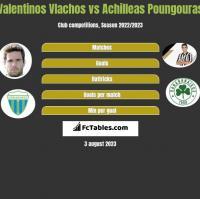 Valentinos Vlachos vs Achilleas Poungouras h2h player stats