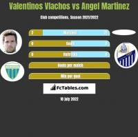 Valentinos Vlachos vs Angel Martinez h2h player stats