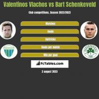 Valentinos Vlachos vs Bart Schenkeveld h2h player stats