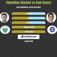 Valentinos Vlachos vs Dani Suarez h2h player stats