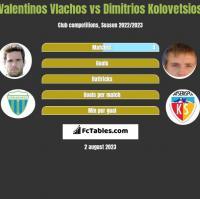 Valentinos Vlachos vs Dimitrios Kolovetsios h2h player stats