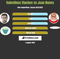 Valentinos Vlachos vs Joao Nunes h2h player stats