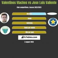 Valentinos Vlachos vs Jose Luis Valiente h2h player stats