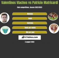Valentinos Vlachos vs Patricio Matricardi h2h player stats