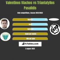 Valentinos Vlachos vs Triantafyllos Pasalidis h2h player stats