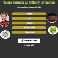 Valere Germain vs Anthony Limbombe h2h player stats