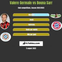 Valere Germain vs Bouna Sarr h2h player stats