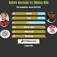Valere Germain vs Clinton Njie h2h player stats