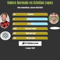 Valere Germain vs Cristian Lopez h2h player stats