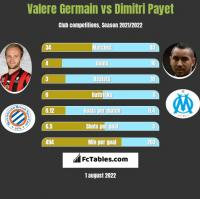 Valere Germain vs Dimitri Payet h2h player stats