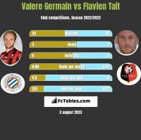 Valere Germain vs Flavien Tait h2h player stats