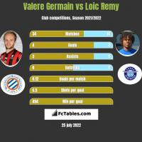 Valere Germain vs Loic Remy h2h player stats