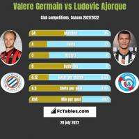 Valere Germain vs Ludovic Ajorque h2h player stats