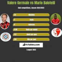 Valere Germain vs Mario Balotelli h2h player stats