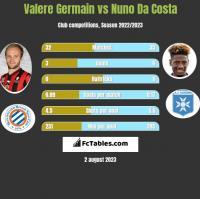 Valere Germain vs Nuno Da Costa h2h player stats